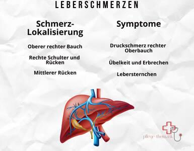 Leberschmerzen, Symptome